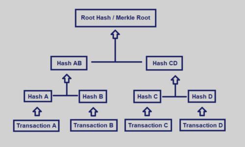What is Merkle Tree?