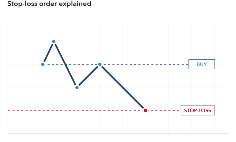What is a Stop-Limit Order?